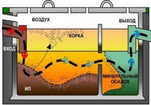 Чтобы выяснить плюсы и минусы обоих устройств, необходимо представлять особенности работы очистного септика.