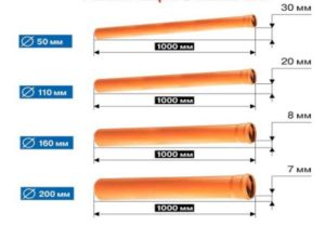 для труб с сечением в 50 миллиметров угол будет равен 30 миллиметрам