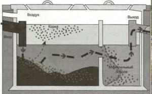 Само сооружение бетонного септика состоит из бетонных колец.