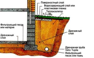 Система «глубинного дренажа»