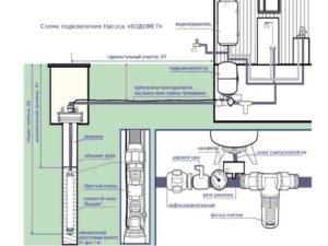 Все водозаборные точки равномерно снабжаются водой, не образуя перепады давления при их одновременном включении.