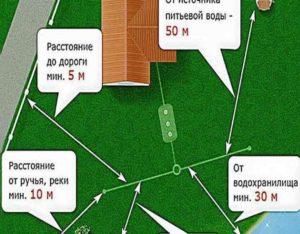 2.от хозяйственных построек до септика должна быть дистанция минимум в один метр.