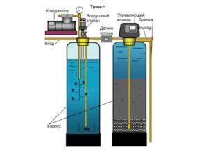 2.При каталитическом способе воду окисляют, чтобы осели примеси на поверхность засыпки, откуда ее затем убирают.