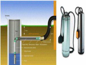 Гидрозатвор устанавливают для защиты скважины от дождевой, талой воды