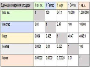 при получении цифры свыше 10000 м2, значит, значение площади будет свыше 1 га.