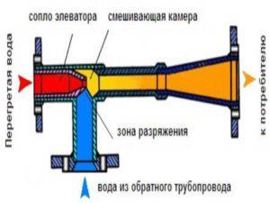 -инжектор применяют для теплофикационного типа приборов в энергетике.