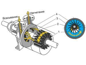 жидкость способствует повышению герметичности устройства