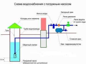 1.ванна, либо душевая кабинка тратит примерно десять литров в минуту.