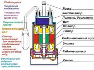 2.электрического двигателя, с помощью которого вращается вал, имеющий лопасти.