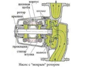 роторы делают процесс нагревания быстрым, продуктивным.