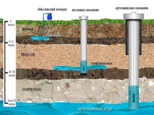 1.монтаж скважины возможен при наличии на участке мягкого грунта: рыхлого песчаного, либо гравийно-песчаного.